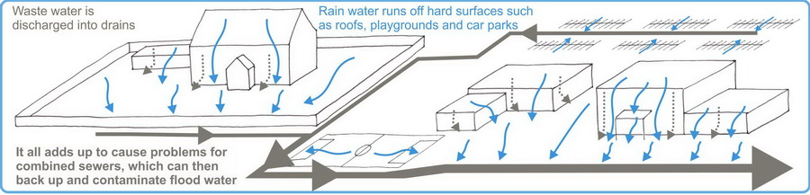 Unsustainable drainage caused by development