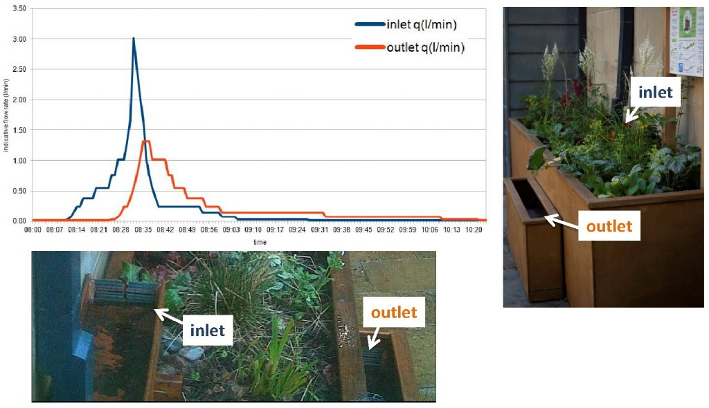 Planter results - system with inlet and outlet