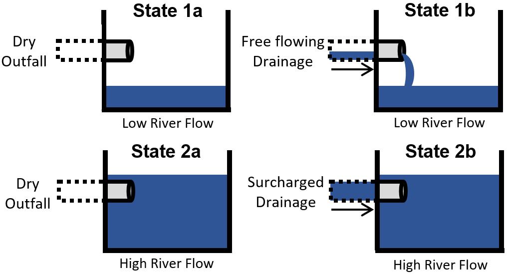 Inundation States